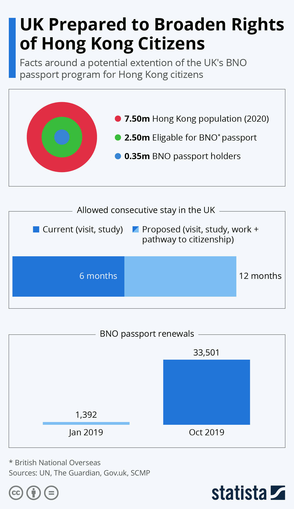 Infographic: UK Prepared to Broaden Rights of Hong Kong Citizens | Statista