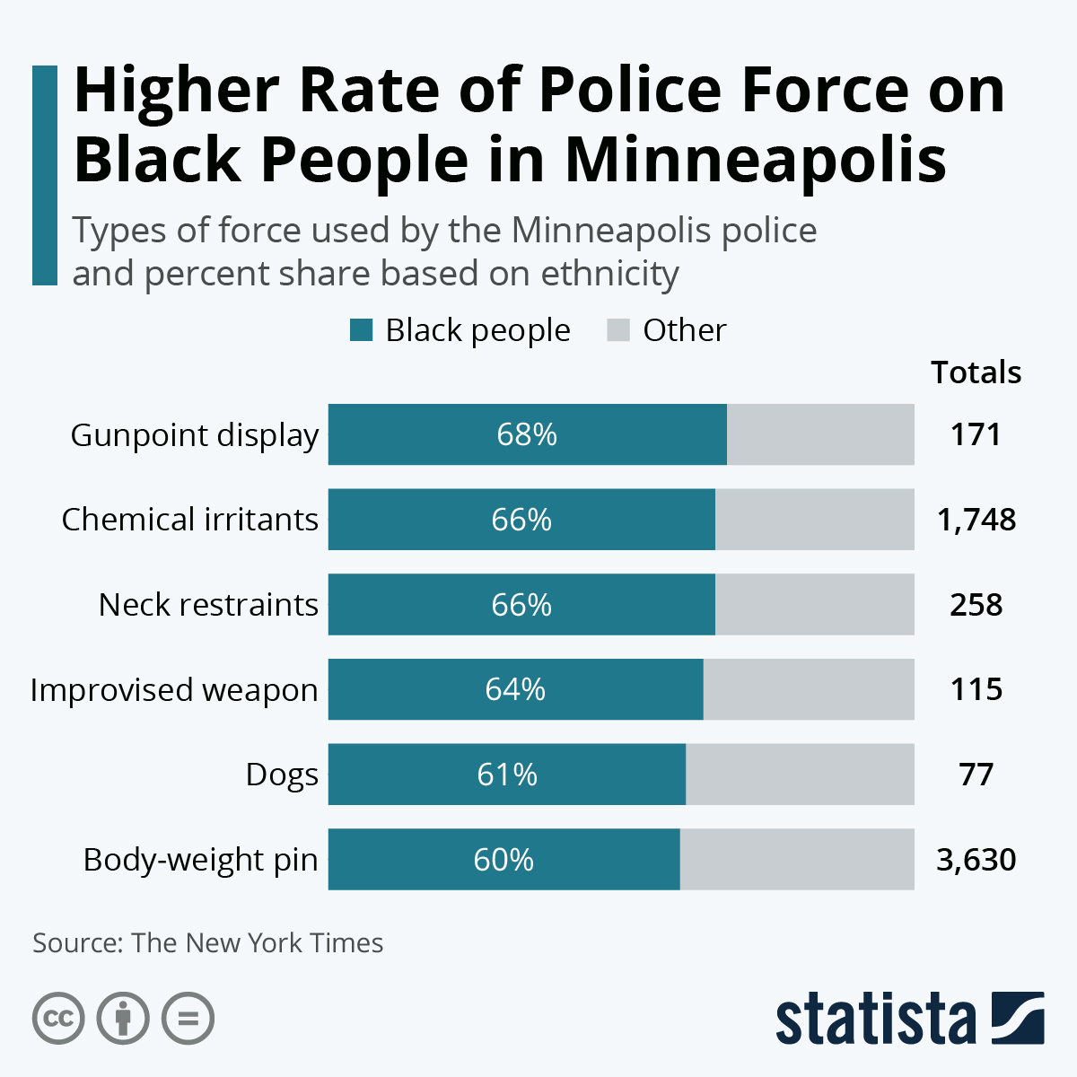 Infographic: Higher Rate of Police Force on Black People in Minneapolis   Statista