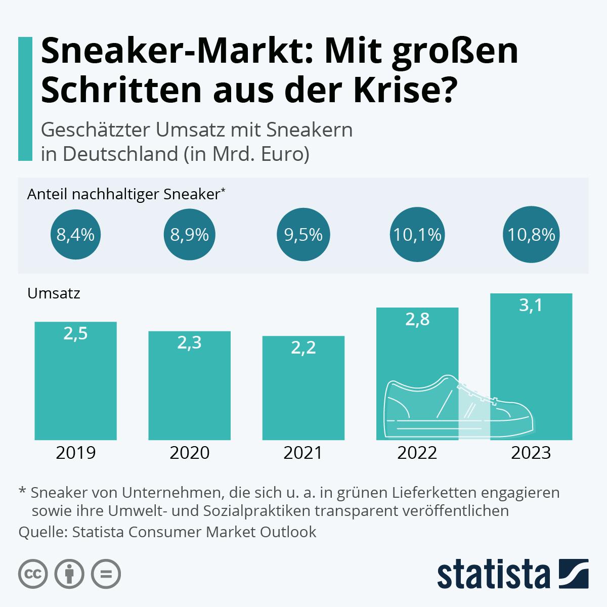 Infografik: Die Welt ist verrückt nach Sneakern | Statista
