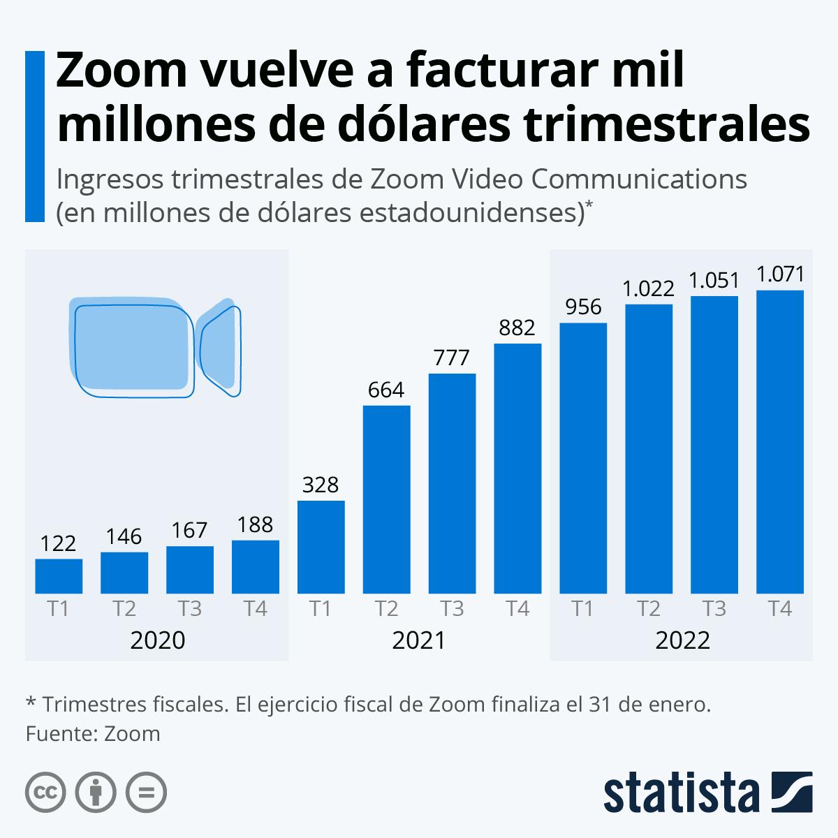 Infografía: Zoom dispara sus ingresos durante el coronavirus | Statista