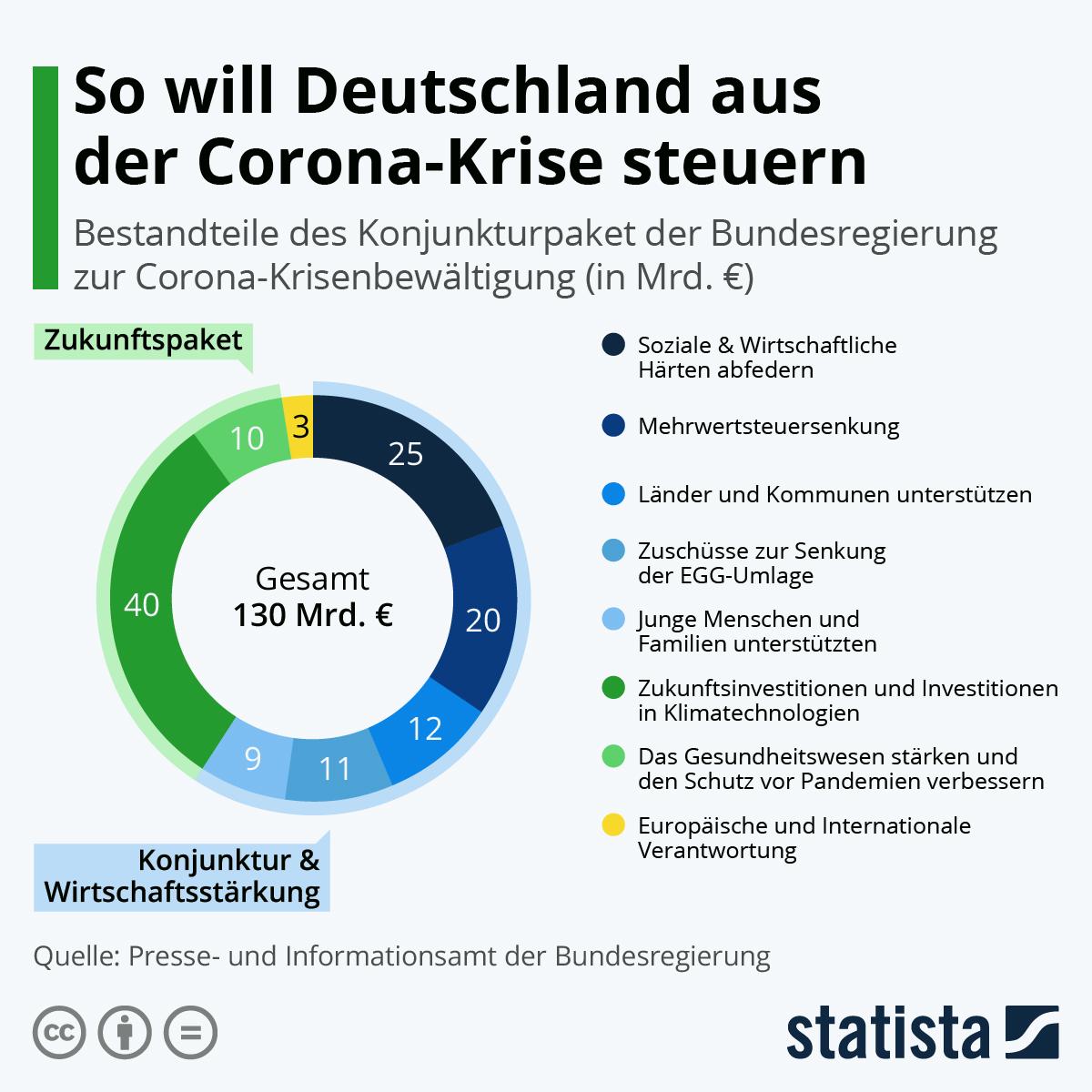 Infografik: So will Deutschland aus der Corona-Krise steuern | Statista