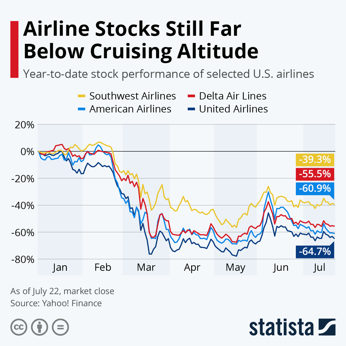 Infographic: Airline Stocks Still Far Below Cruising Altitude   Statista