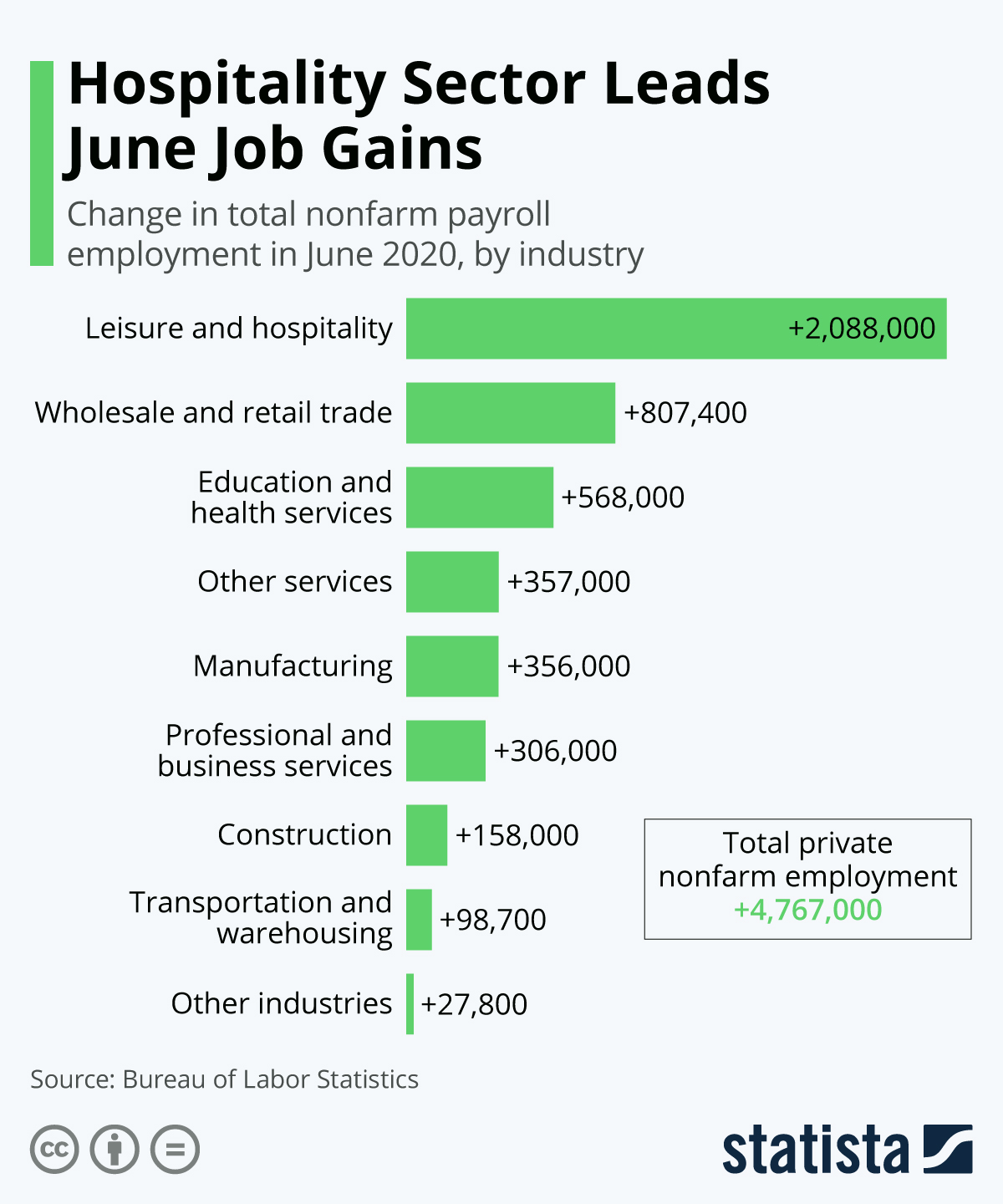Infographic: Hospitality Sector Leads June Job Gains | Statista