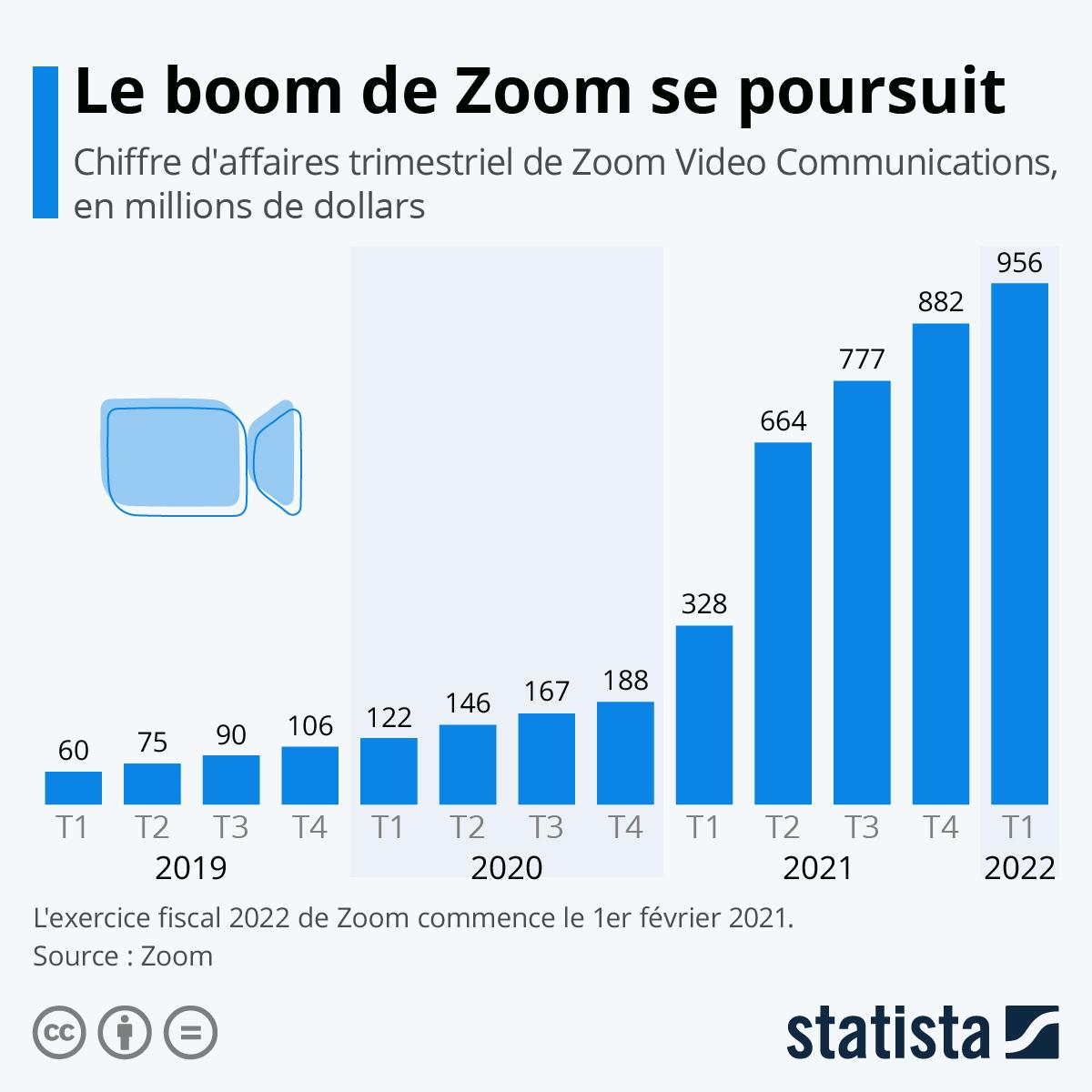 Infographie: Les revenus de Zoom ont explosé avec le confinement | Statista