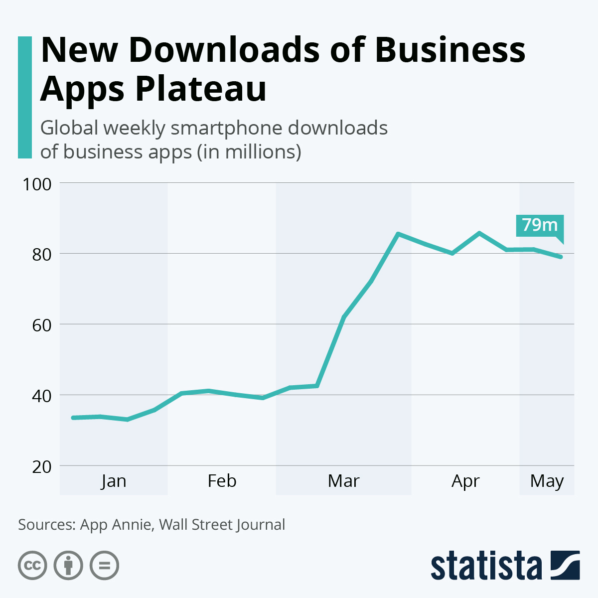 Infographic: New Downloads of Business Apps Plateau | Statista