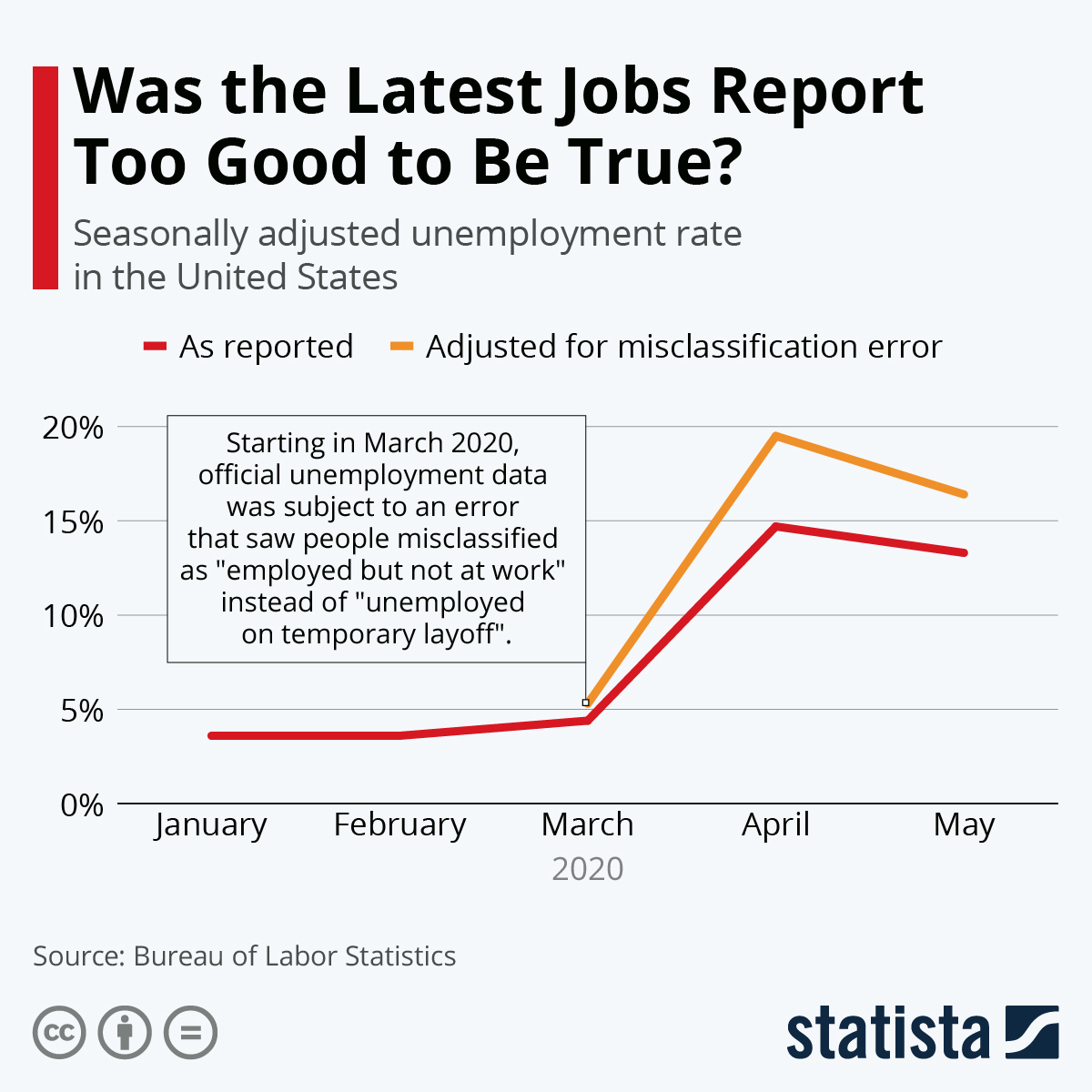 Infographic: Was the Latest Jobs Report Too Good to Be True? | Statista