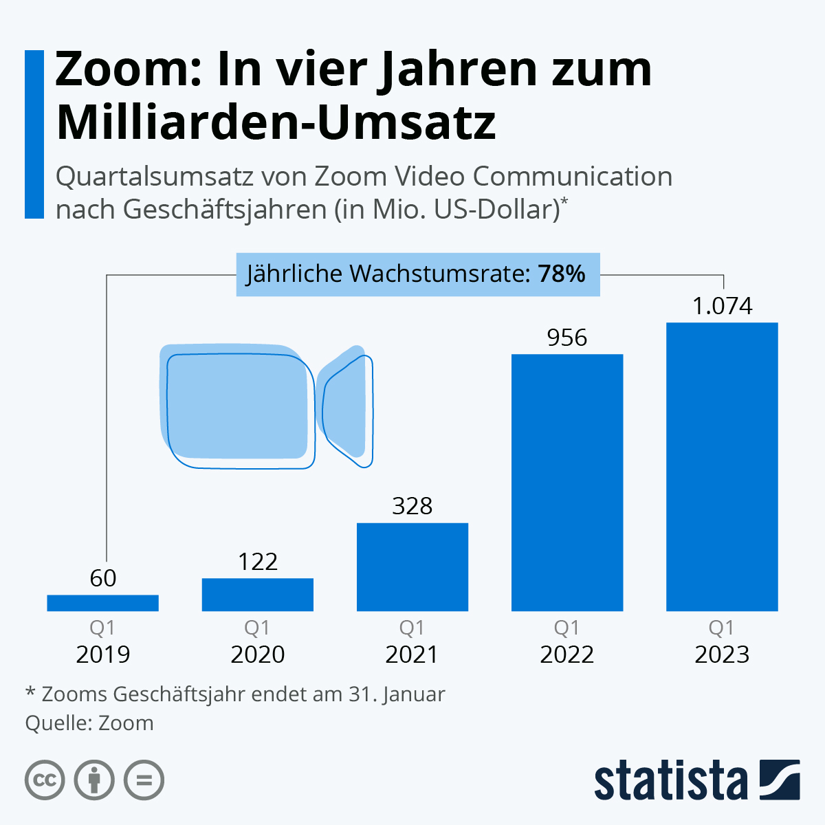 Infografik: Zooms rapider Umsatzanstieg | Statista