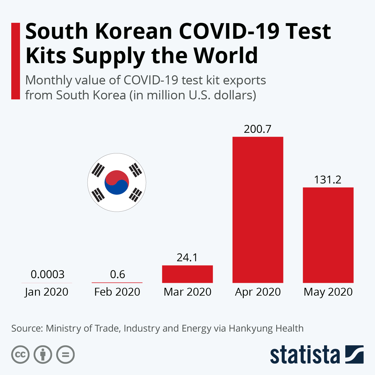 Infographic: South Korean COVID-19 Test Kits Supply the World   Statista