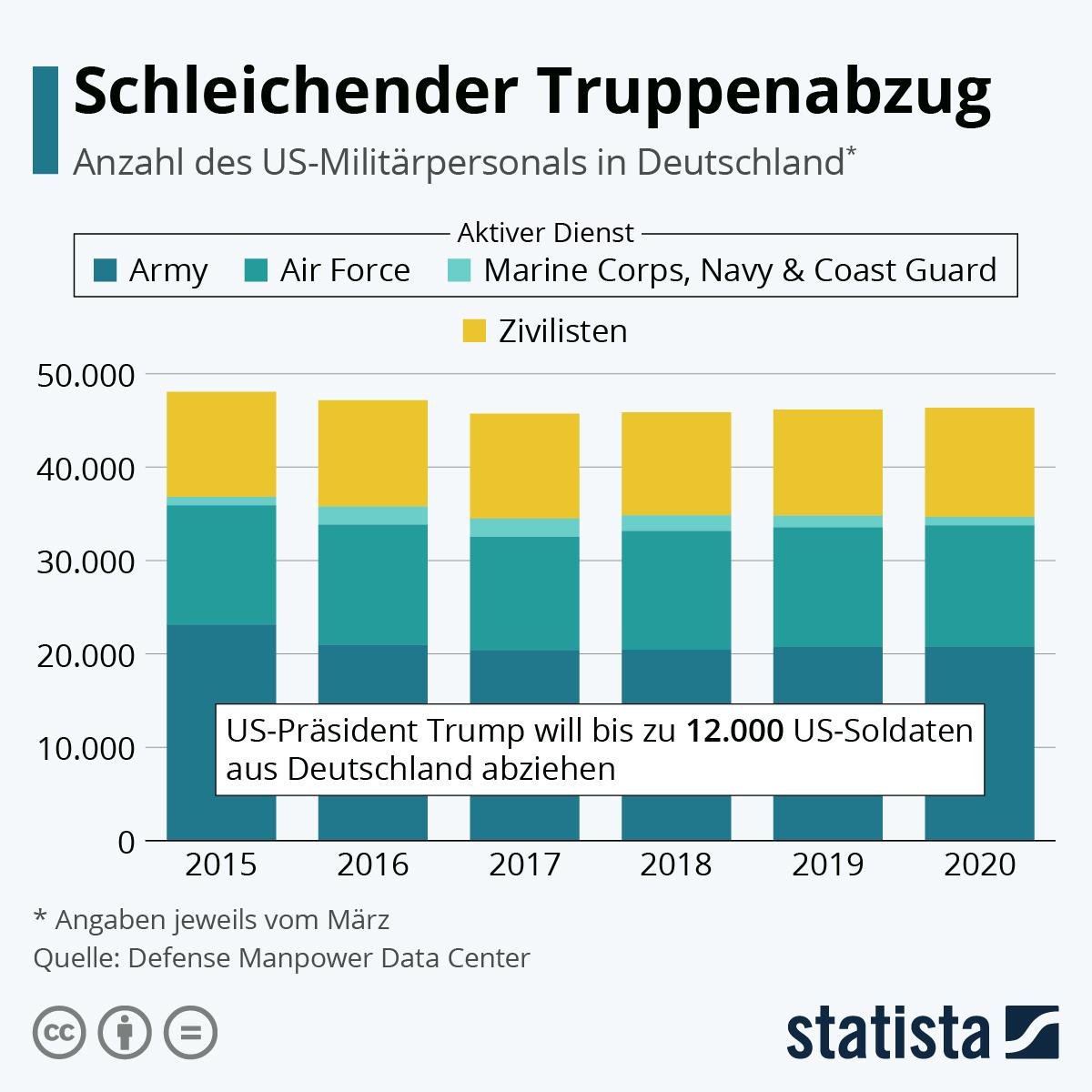 Infografik: Schleichender Truppenabzug | Statista