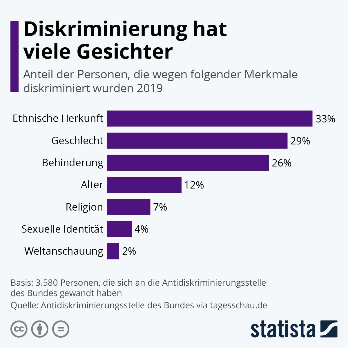 Infografik: Diskriminierung hat viele Gesichter | Statista