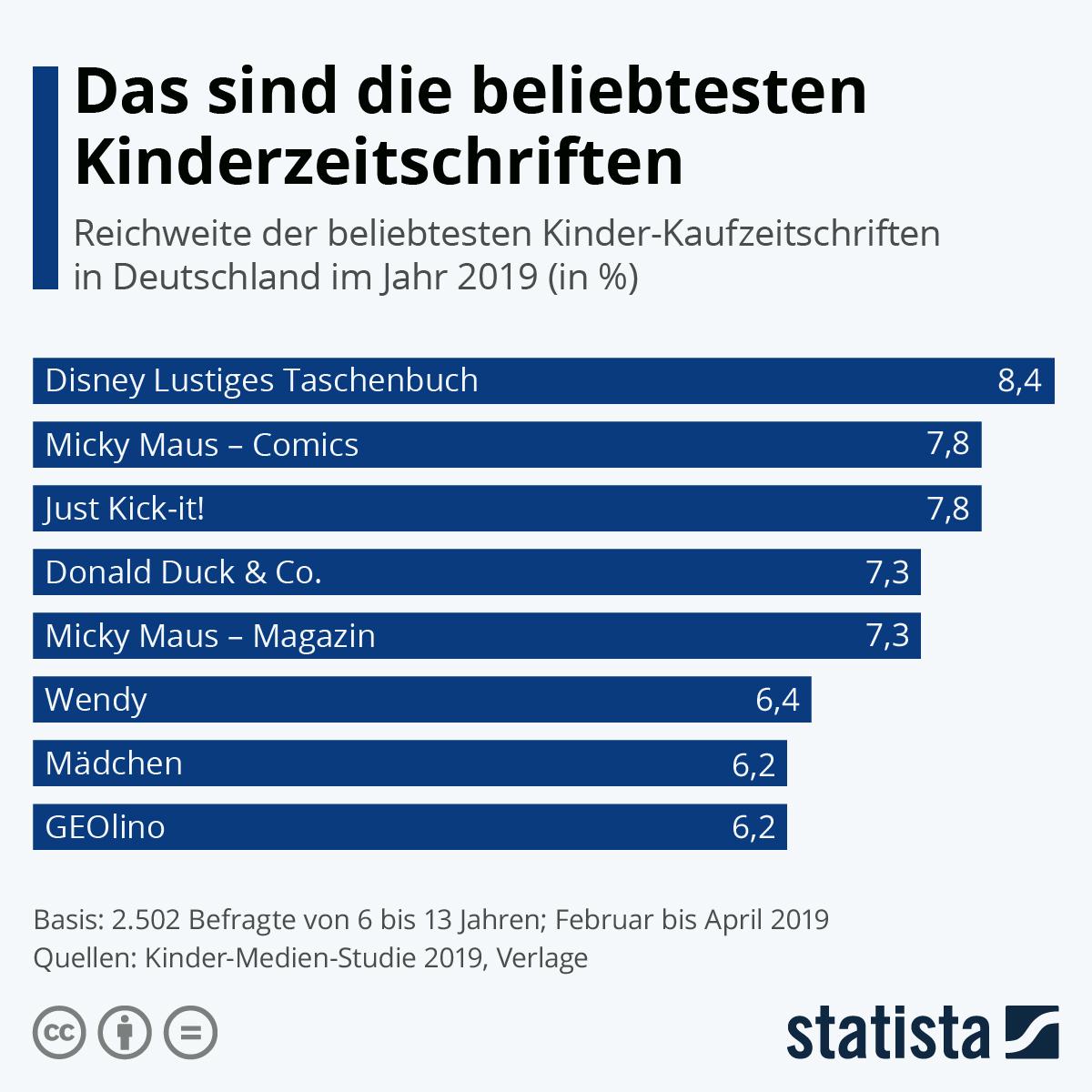 Infografik: Das sind die beliebtesten Kinderzeitschriften   Statista