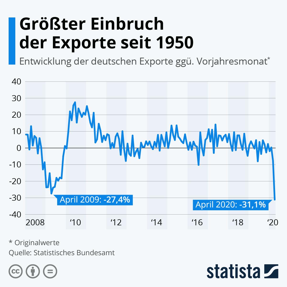 Infografik: Größter Einbruch der Exporte seit 1950 | Statista