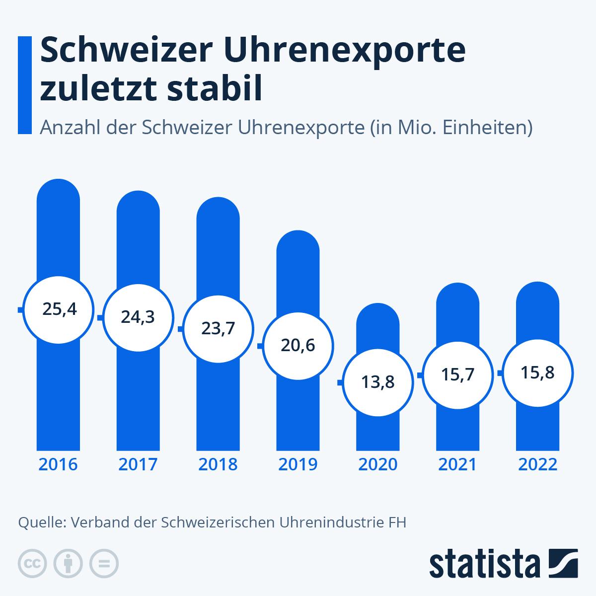 Infografik: Die Schweizer exportieren immer weniger Uhren | Statista