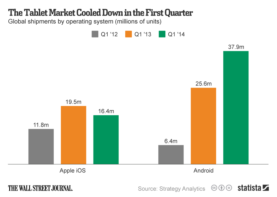 Infographic: The Tablet Market Cooled Down in the First Quarter | Statista