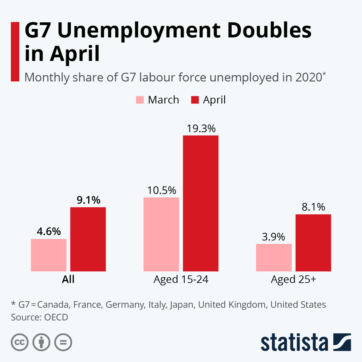 Infographic: G7 Unemployment Doubles in April | Statista