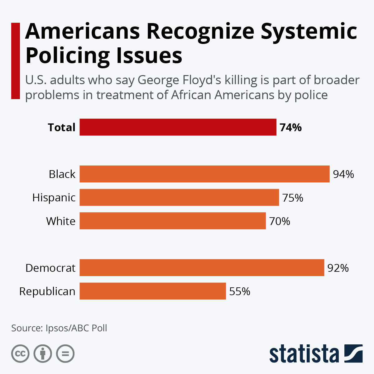 Infographic: Americans Recognize Systemic Policing Issues | Statista
