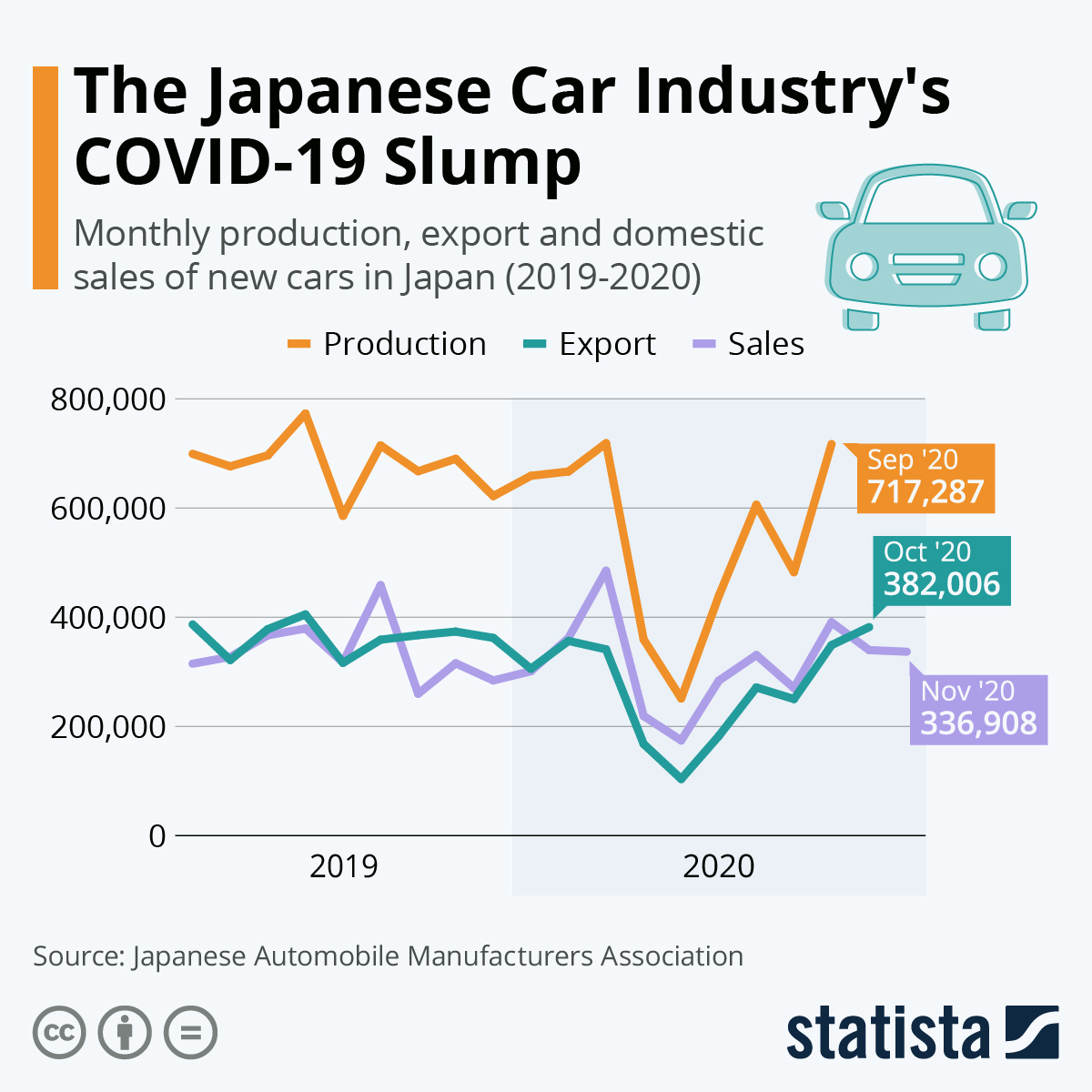Infographic: Japanese Car Sales Slide in April and May | Statista