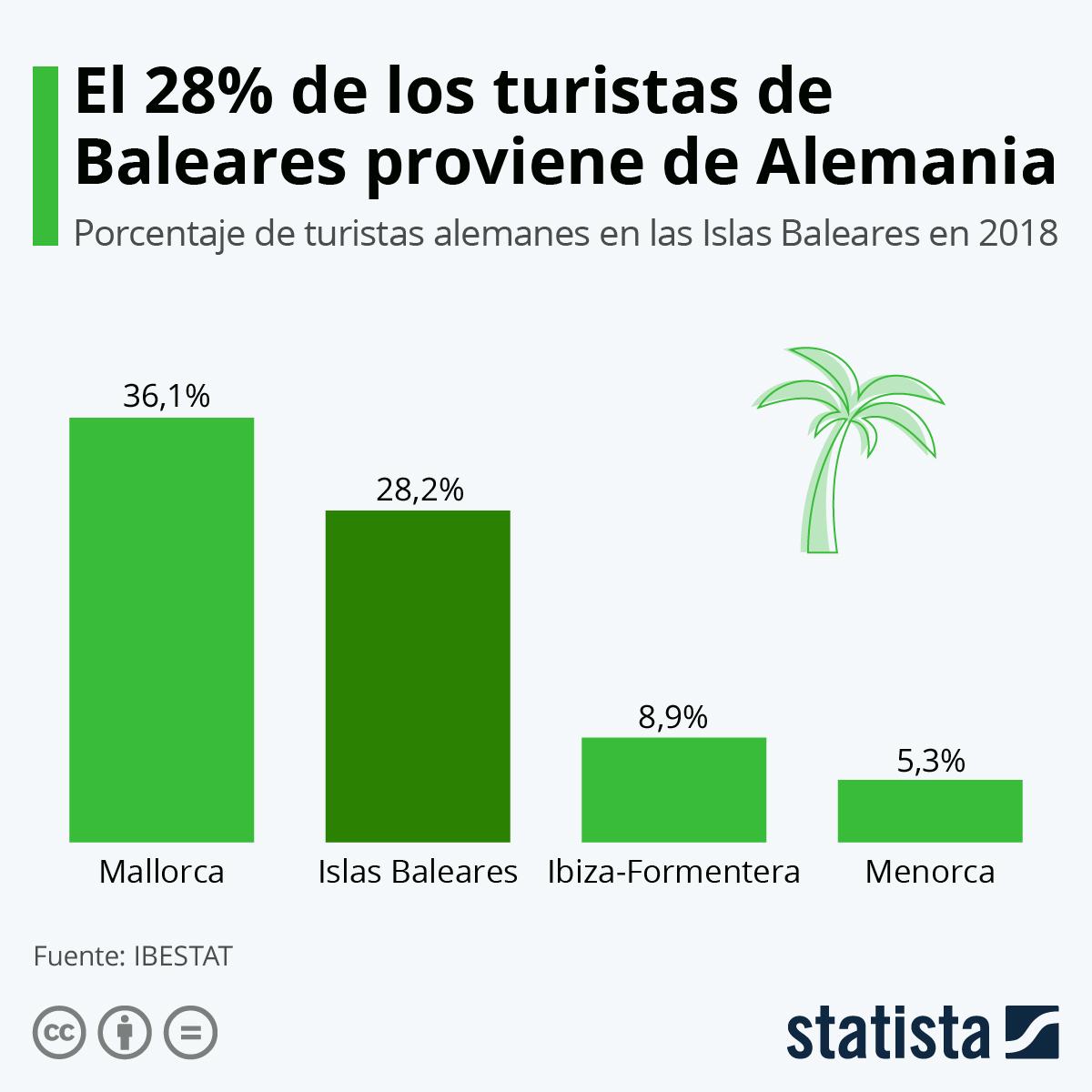 Infografía: Hasta 10.900 turistas alemanes visitarán Baleares a partir del 15 de junio | Statista