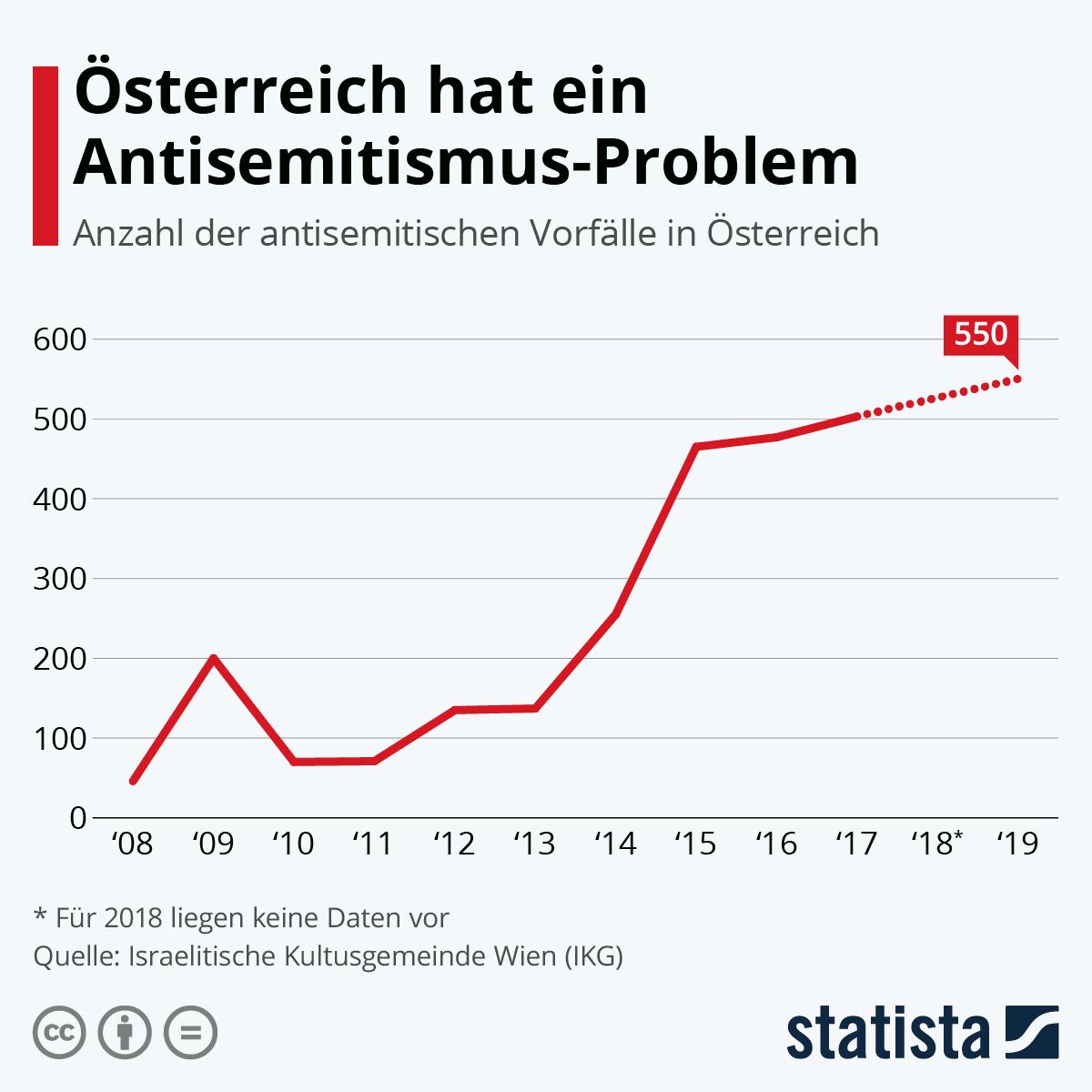 Infografik: Österreich hat ein Antisemitismus-Problem   Statista