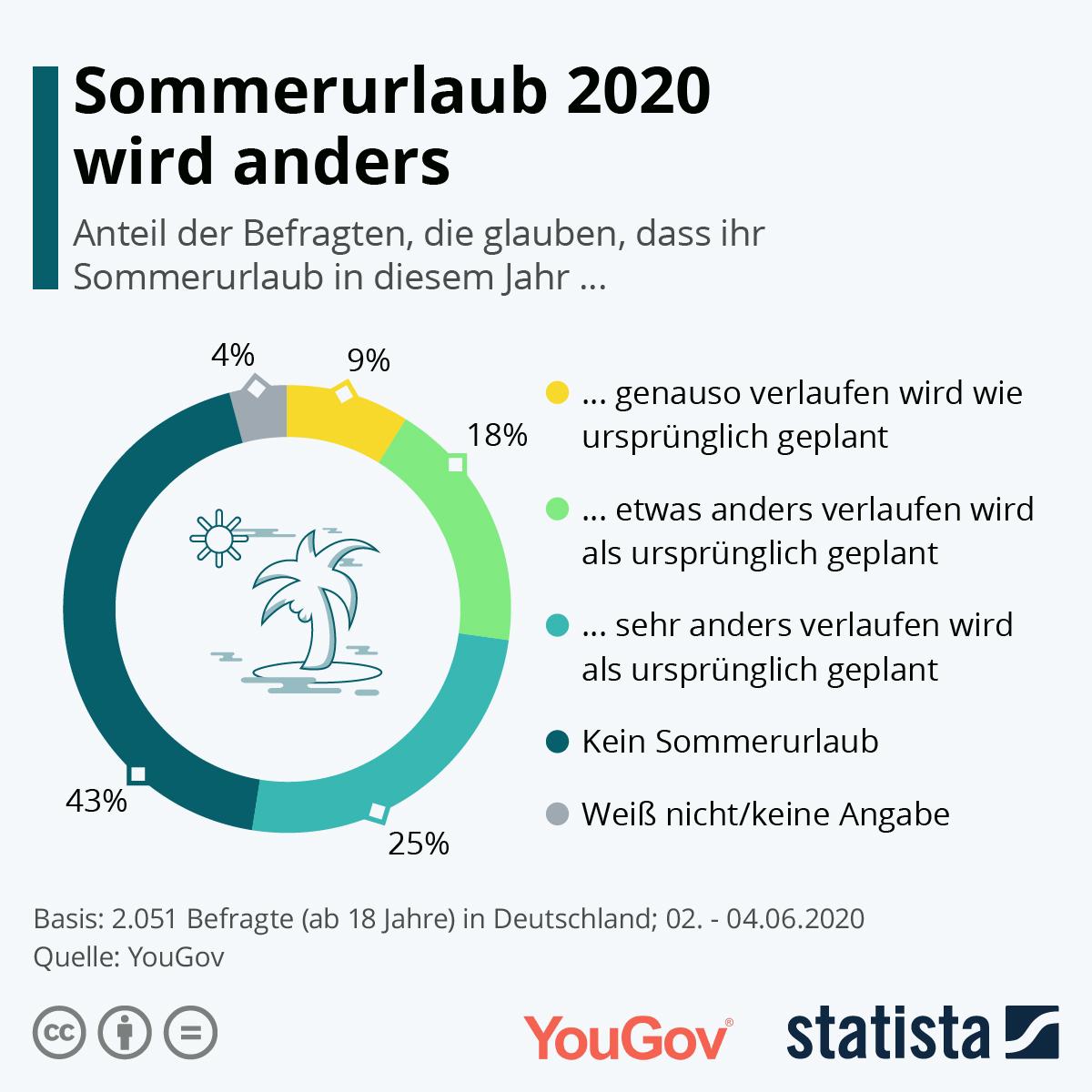 Infografik: Sommerurlaub 2020 wird anders | Statista
