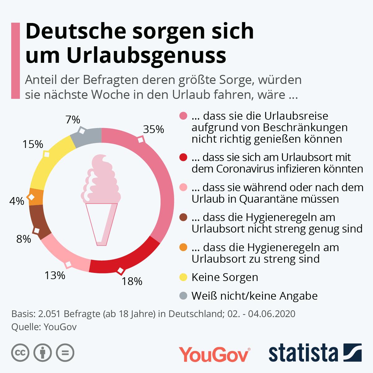 Infografik: Deutsche sorgen sich um Urlaubsgenuss | Statista