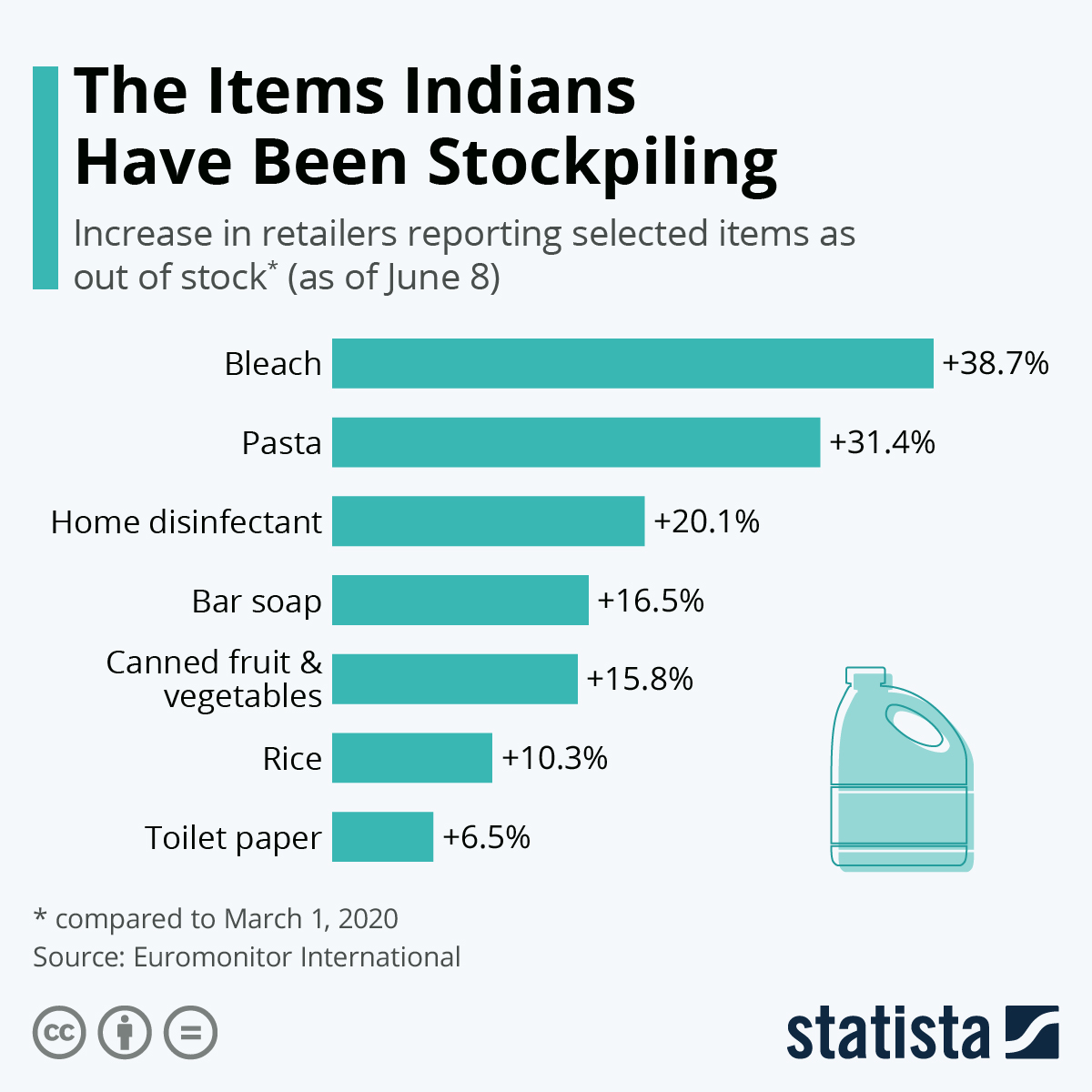 Infographic: The Items Indians Have Been Stockpiling | Statista