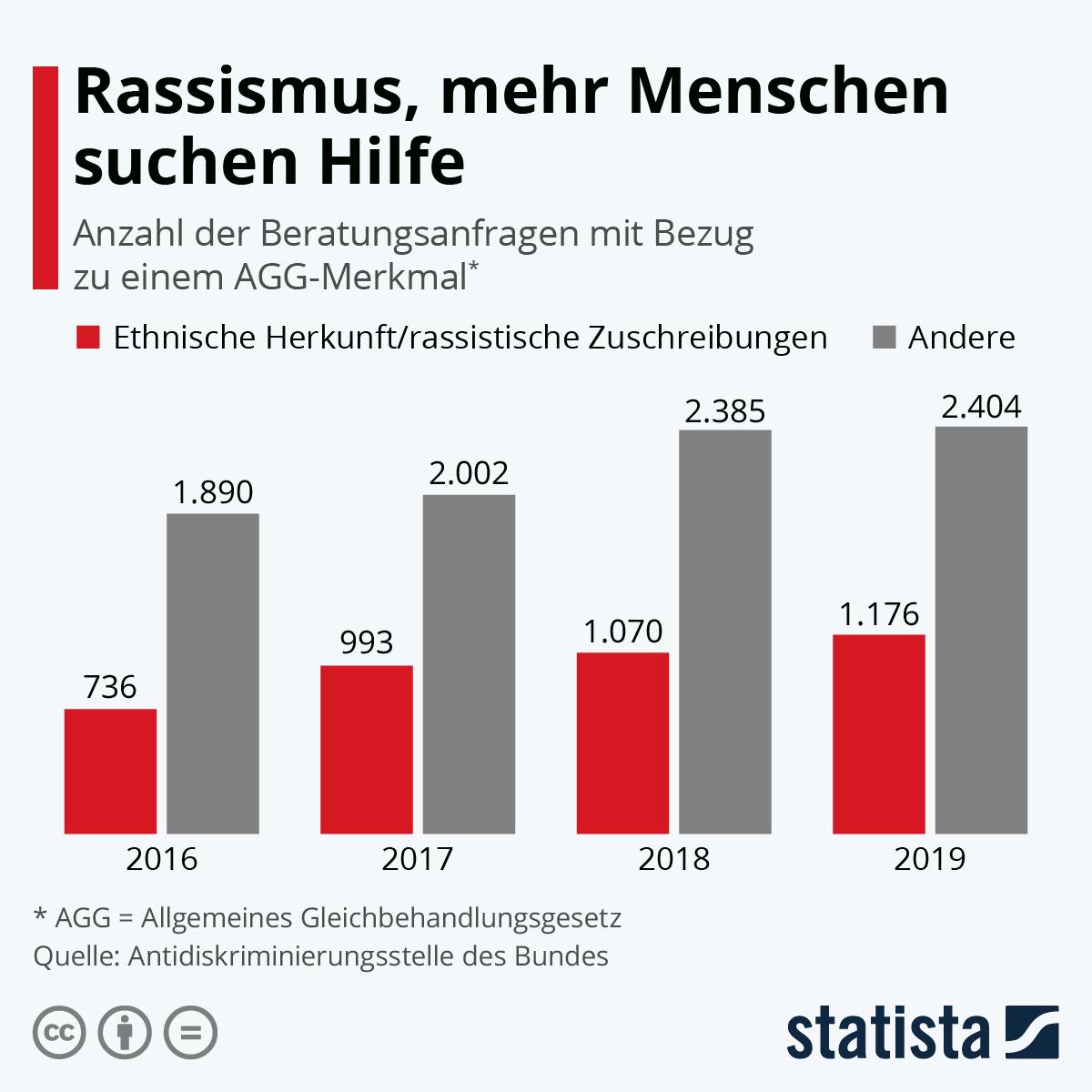 Infografik: Rassismus, mehr Menschen suchen Hilfe | Statista