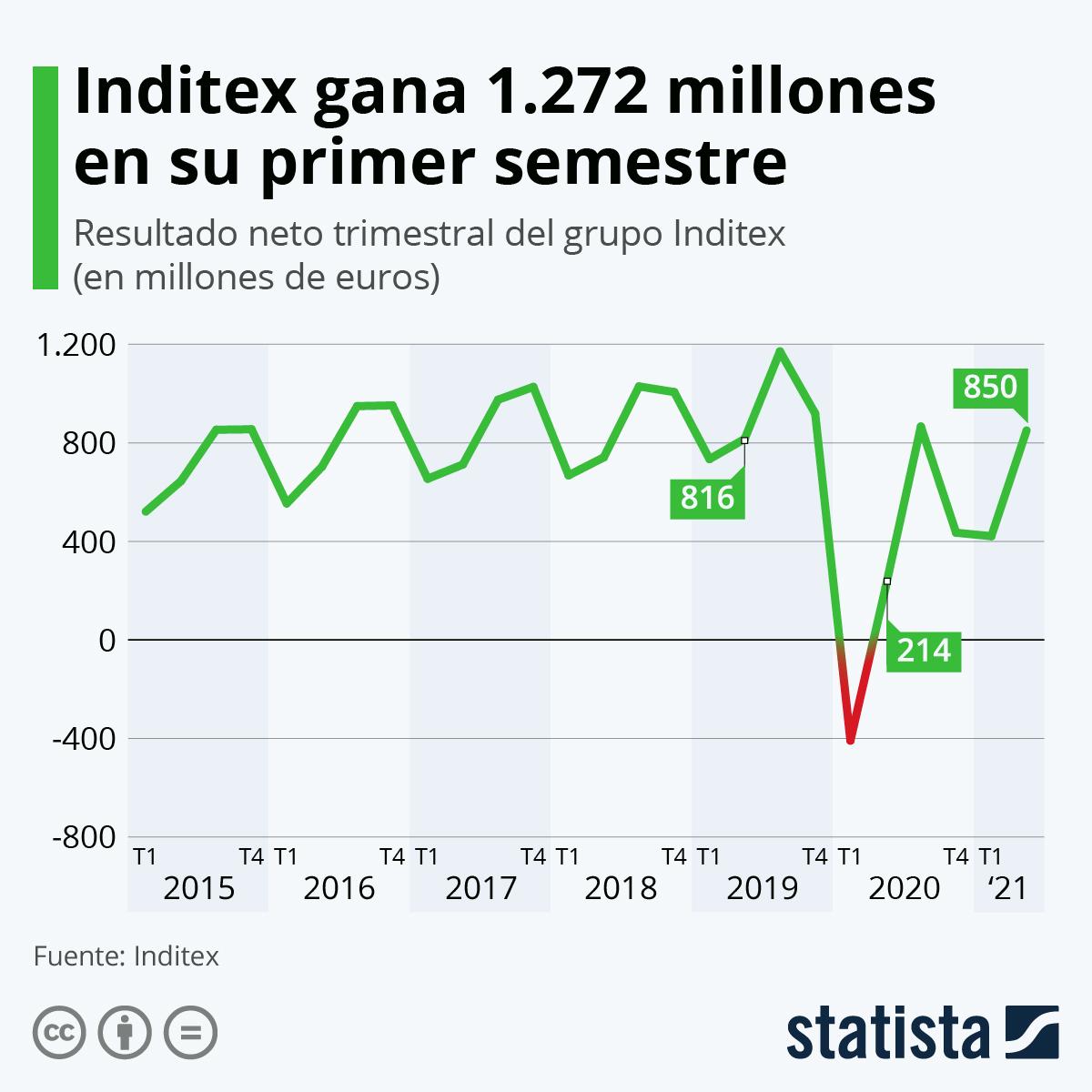 Infografía: Inditex sufre una pérdida histórica de 409 millones por la COVID-19 | Statista