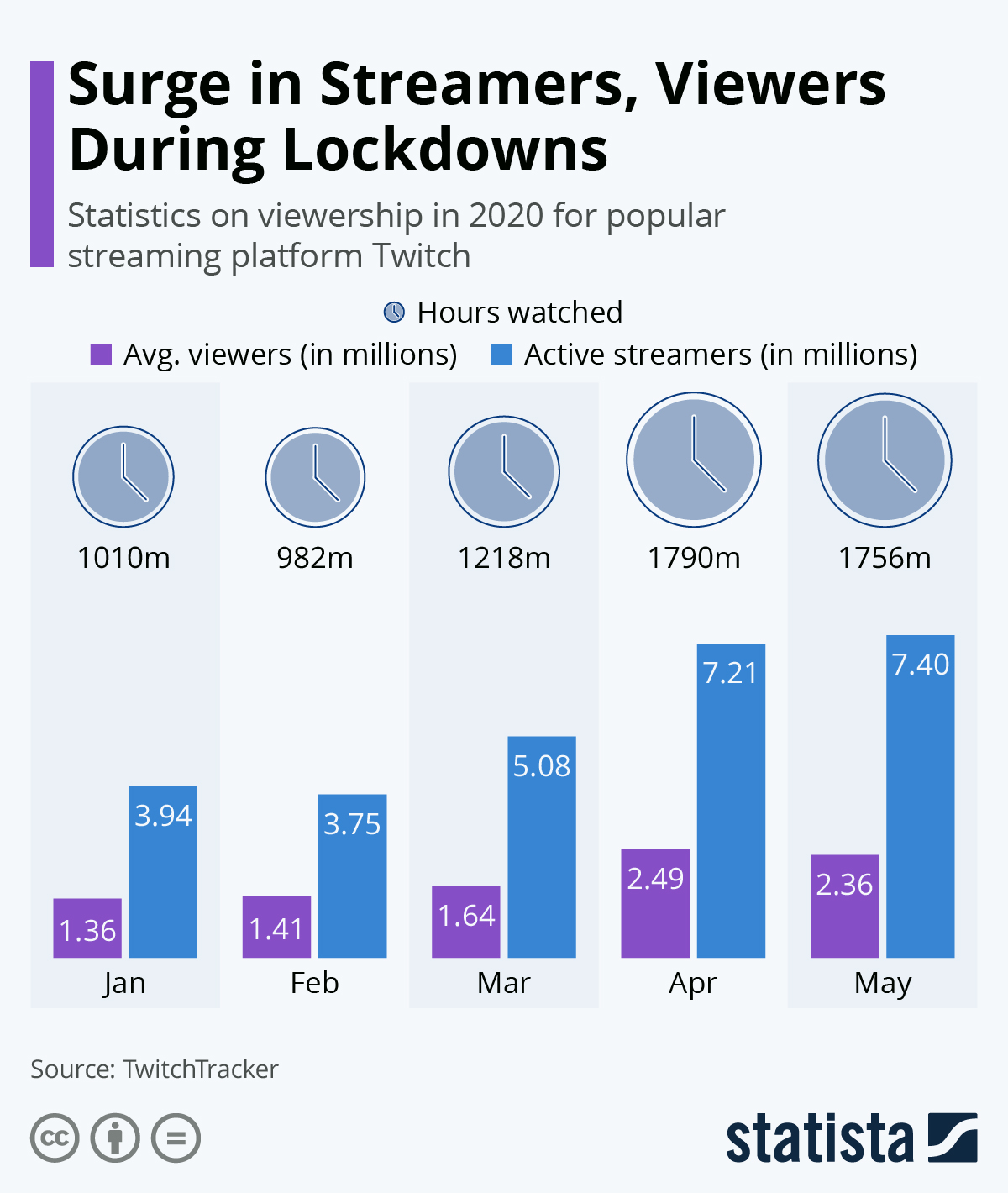 Infographic: Surge in Streamers, Viewers During Lockdowns | Statista