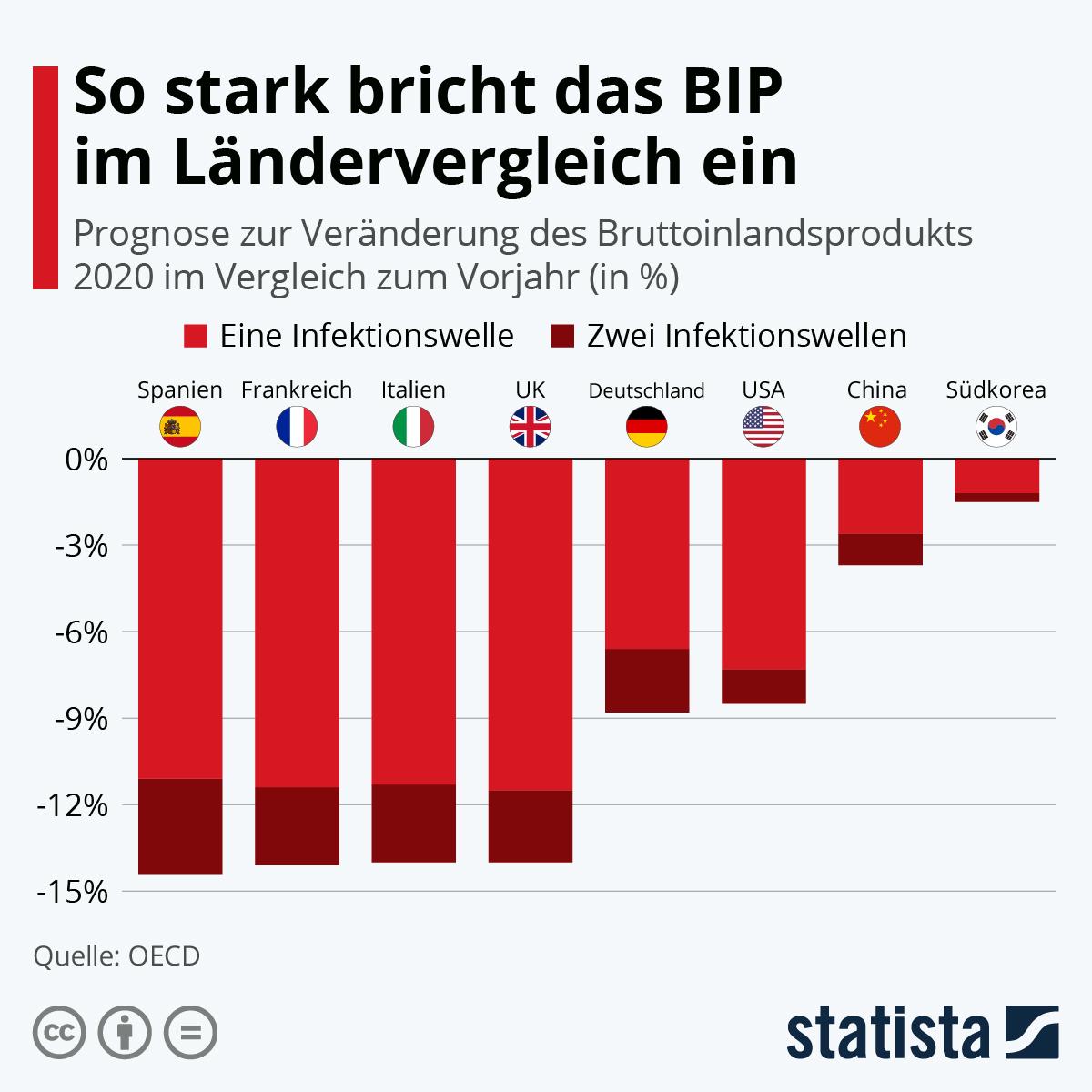 Infografik: So stark bricht das BIP im Ländervergleich ein | Statista