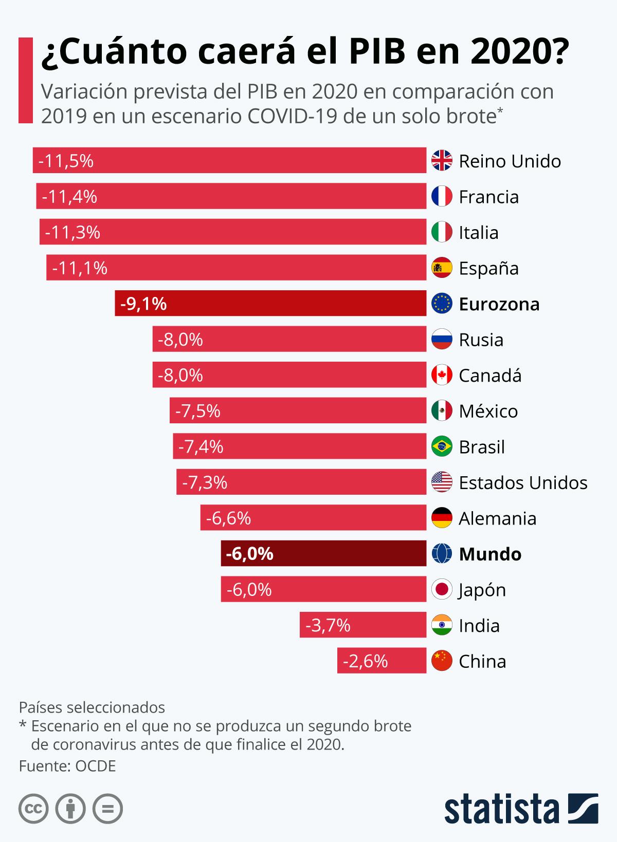 Estimación OCDE de la caida durante el 2020 del PIB por paises