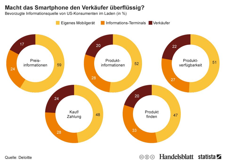 Infografik: Macht das Smartphone den Verkäufer überflüssig? | Statista