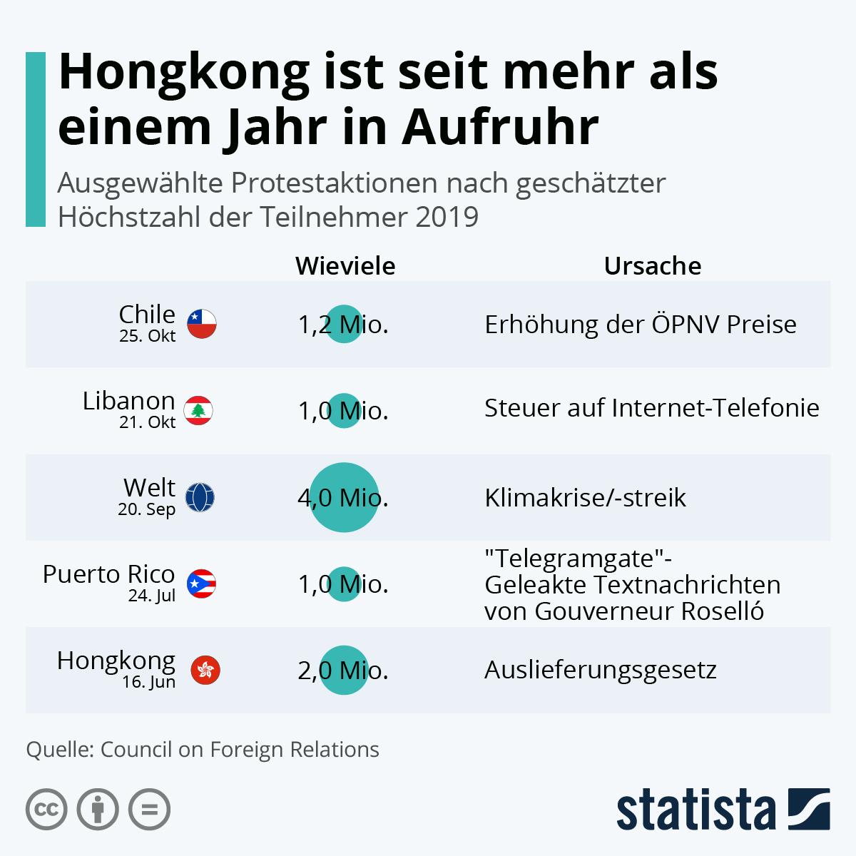 Infografik: Hongkong ist seit einem Jahr in Aufruhr | Statista