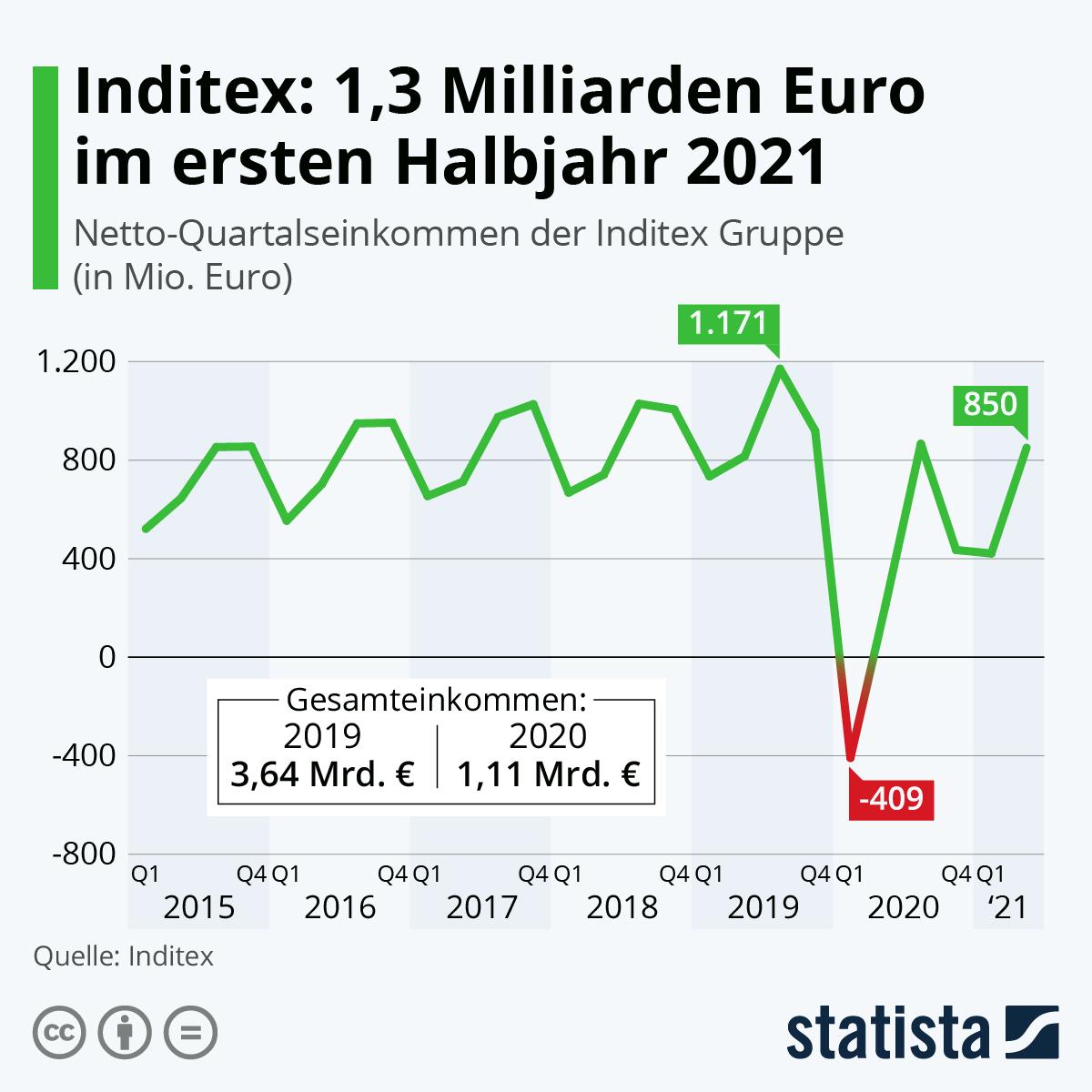 Infografik: Inditex: 70 Prozent weniger Einkommen 2020 | Statista