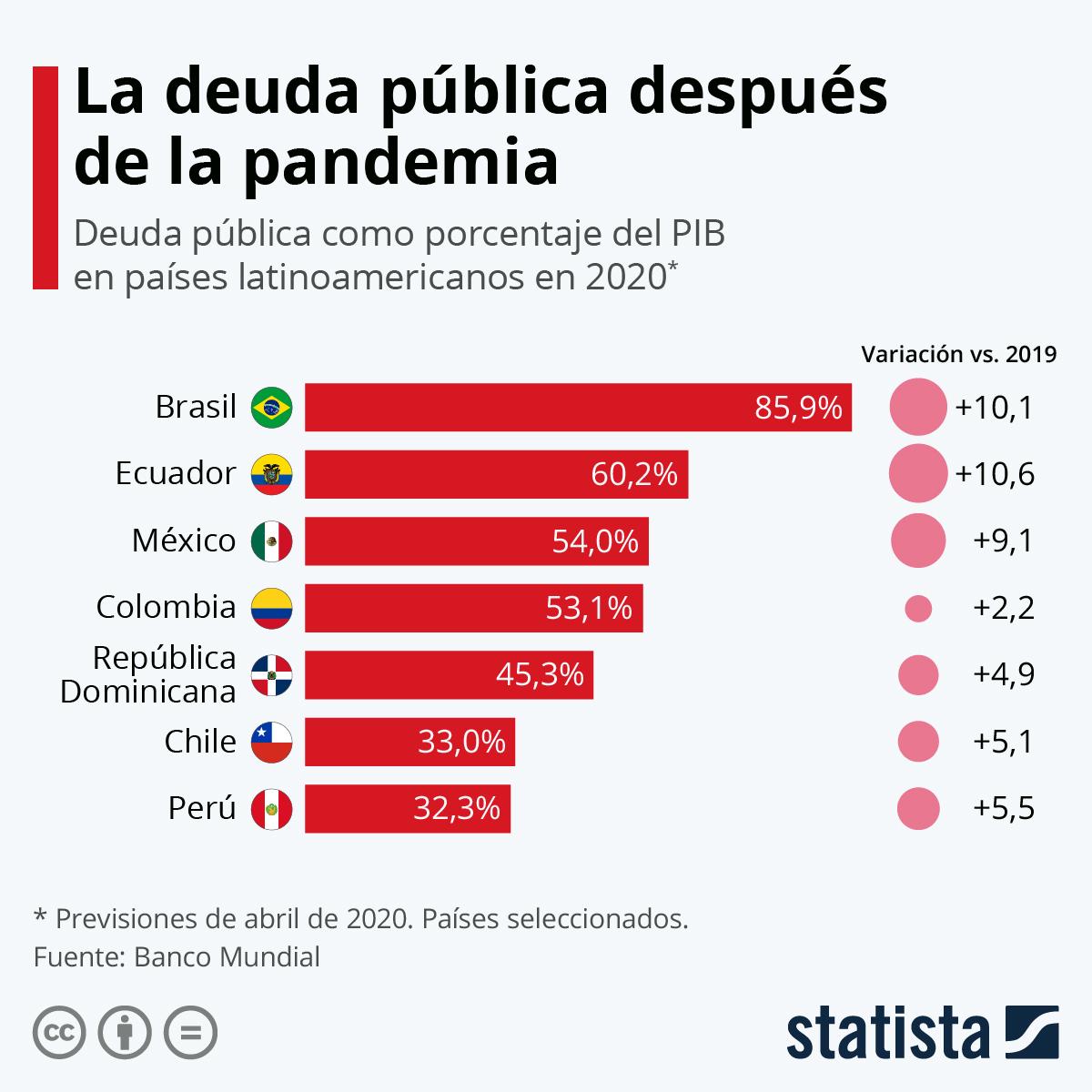 Infografía: ¿Cuánto aumentará la deuda pública en América Latina a causa de la pandemia? | Statista