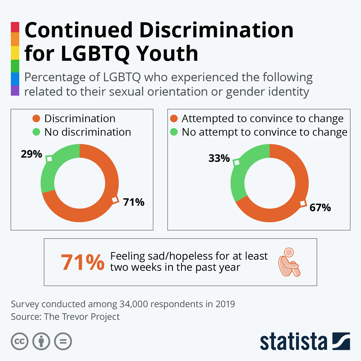 Infographic: Continued Discrimination for LGBTQ Youth | Statista