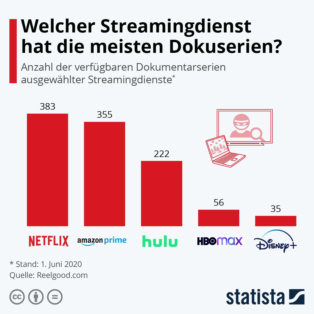Infografik: Welcher Streamingdienst hat die meisten Dokuserien?   Statista