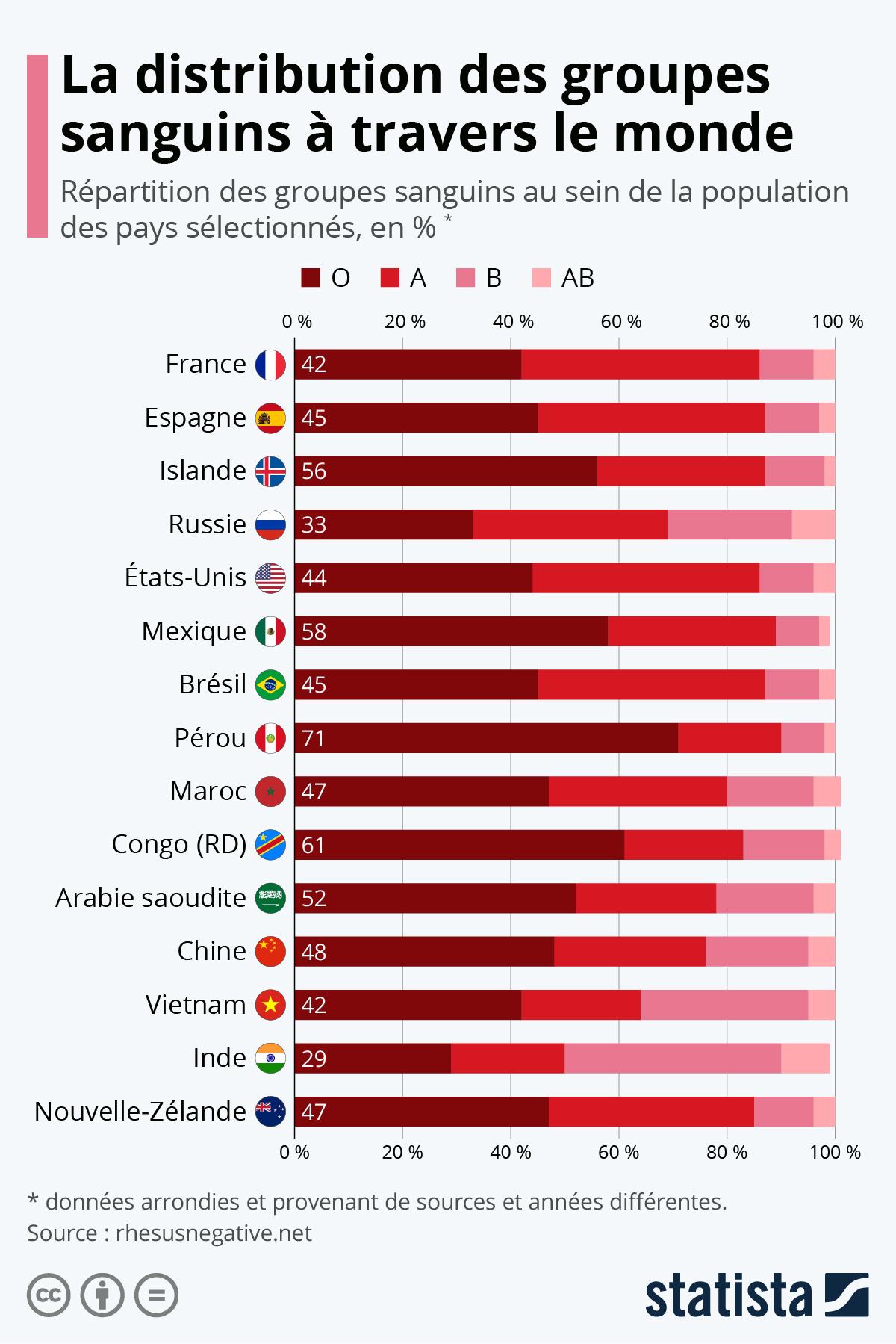 Infographie: Quels groupes sanguins sont les plus répandus ? | Statista
