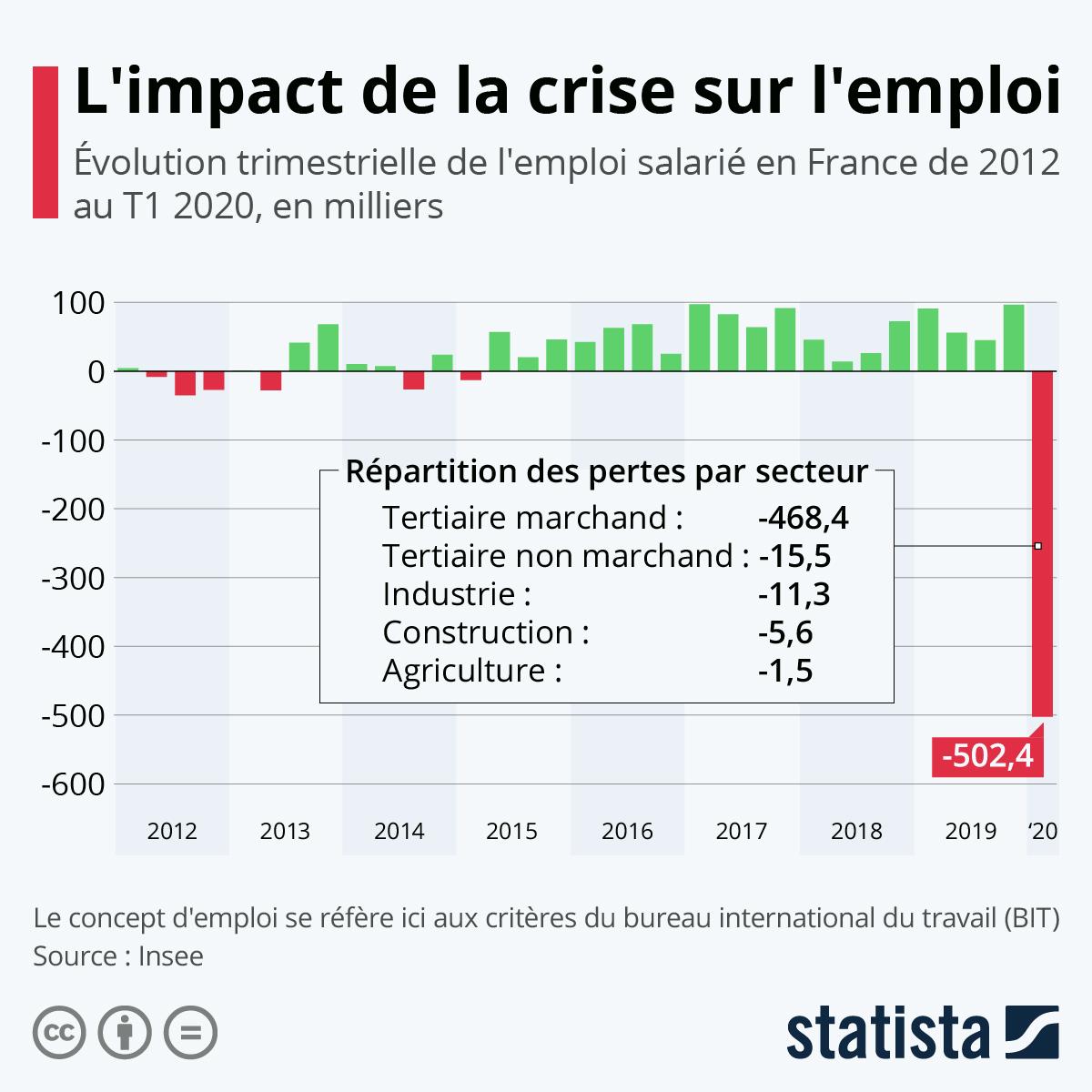 Infographie: L'impact de la crise sur l'emploi | Statista