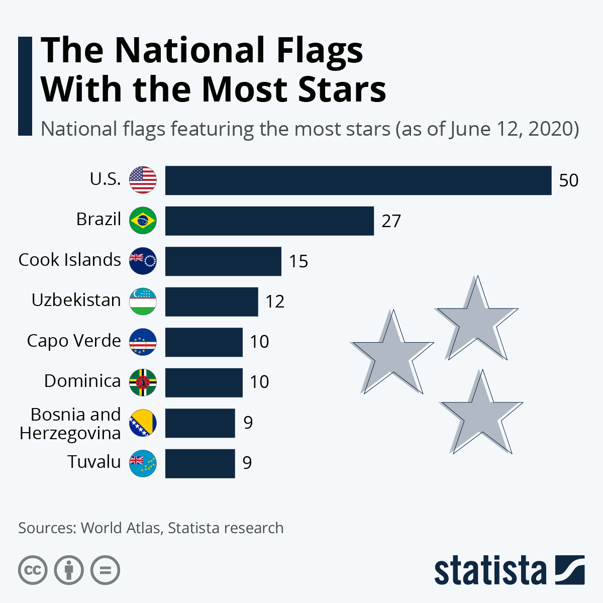 Infographic: The National Flags with the Most Stars | Statista