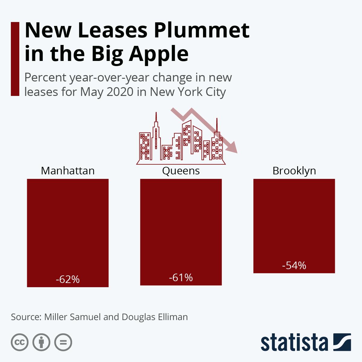 Infographic: New Leases Plummet in the Big Apple | Statista