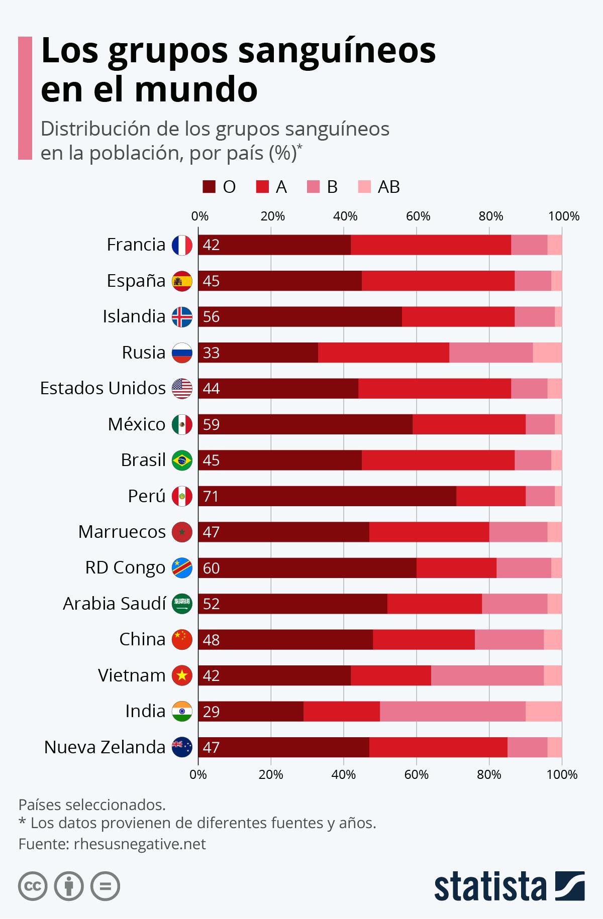 Infografía: La distribución de los grupos sanguíneos en el mundo | Statista