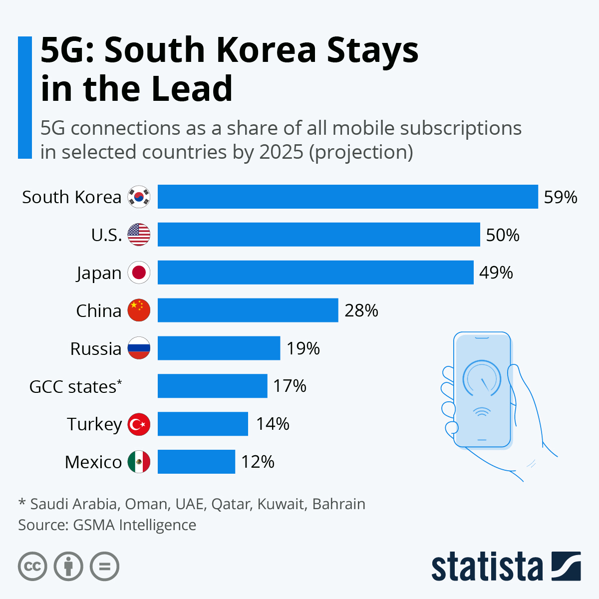 Infographic: 5G: South Korea Stays in the Lead | Statista