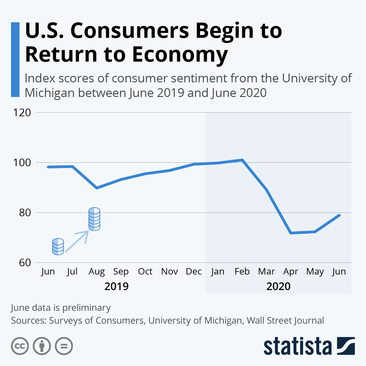 Infographic: U.S. Consumers Begin to Return to Economy | Statista