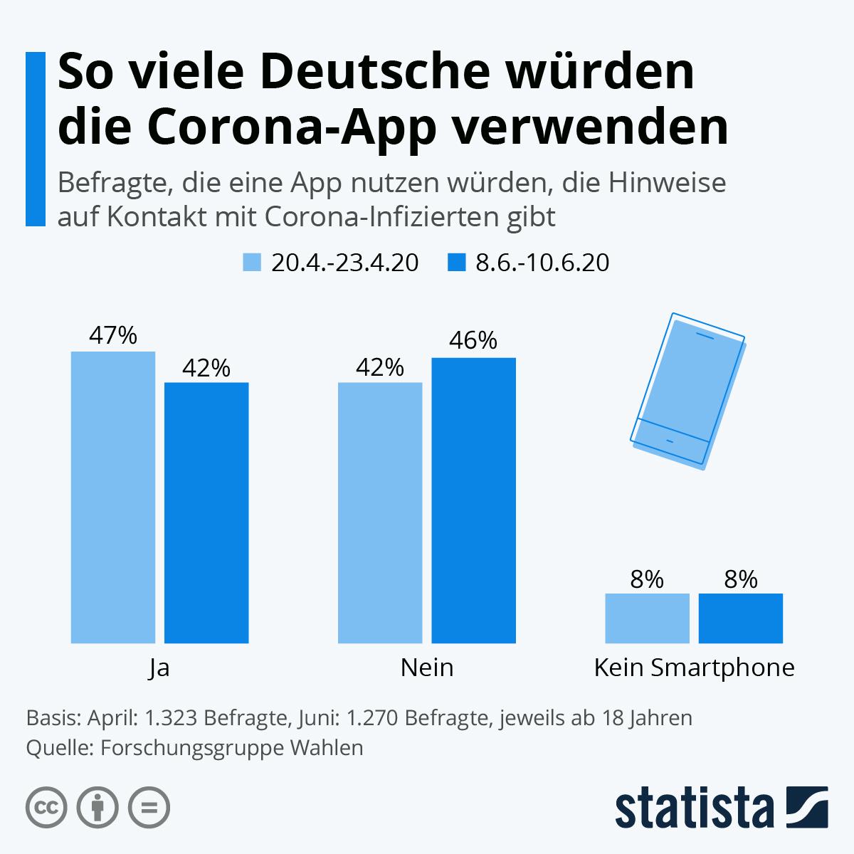 Infografik: So viele Deutsche würden die Corona-App verwenden | Statista