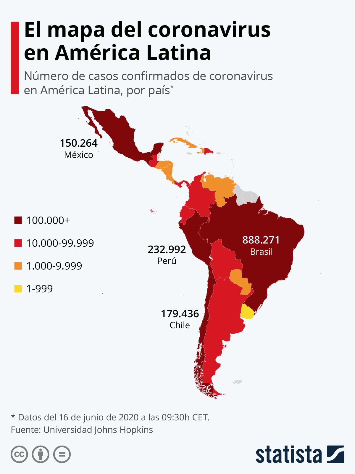 Infografía: América Latina supera los 1,6 millones de casos de coronavirus   Statista