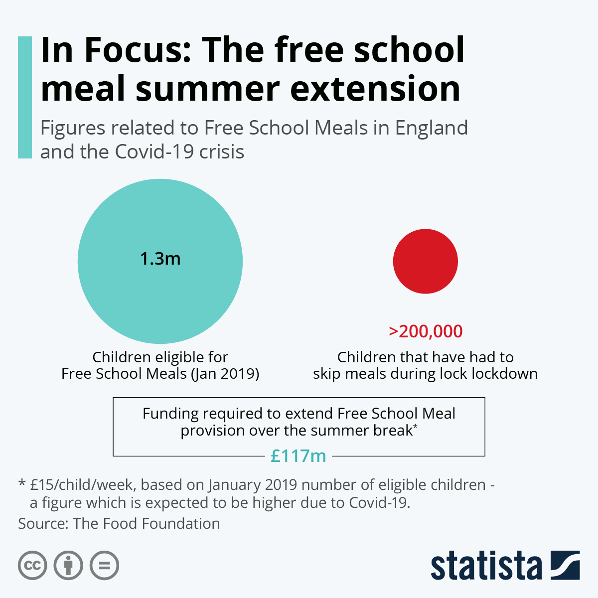 Infographic: In Focus: The free school meal summer extension | Statista