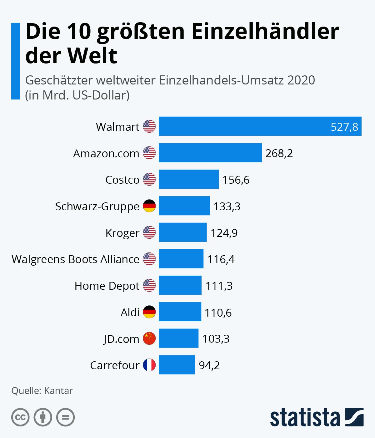 Infografik: Die 10 größten Einzelhändler der Welt | Statista