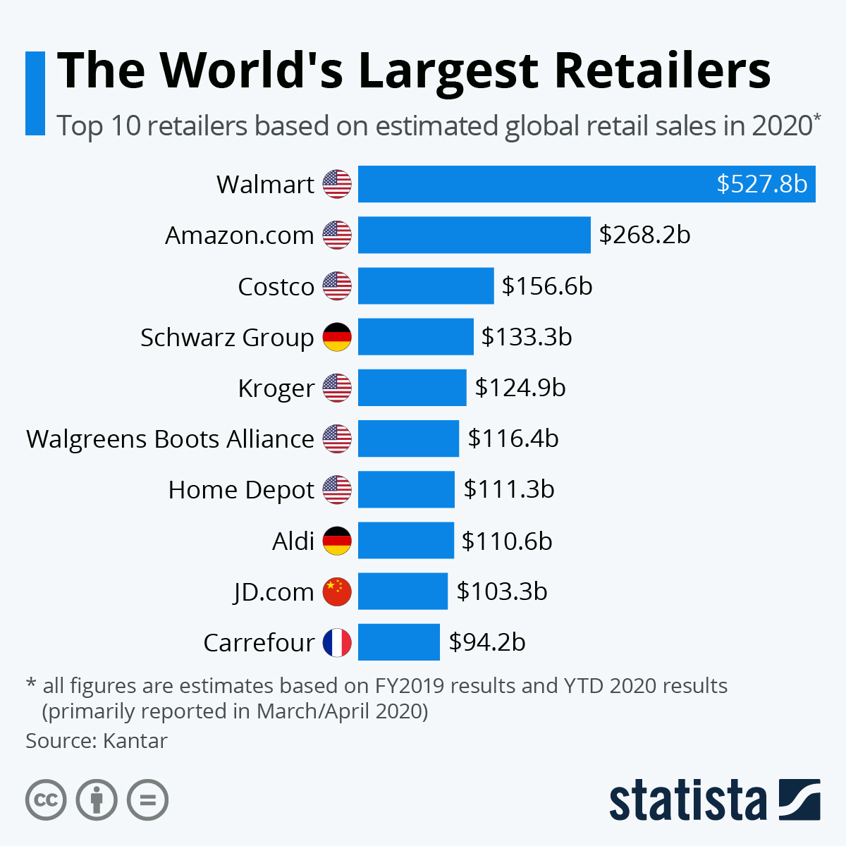 Infographic: The World's Largest Retailers | Statista