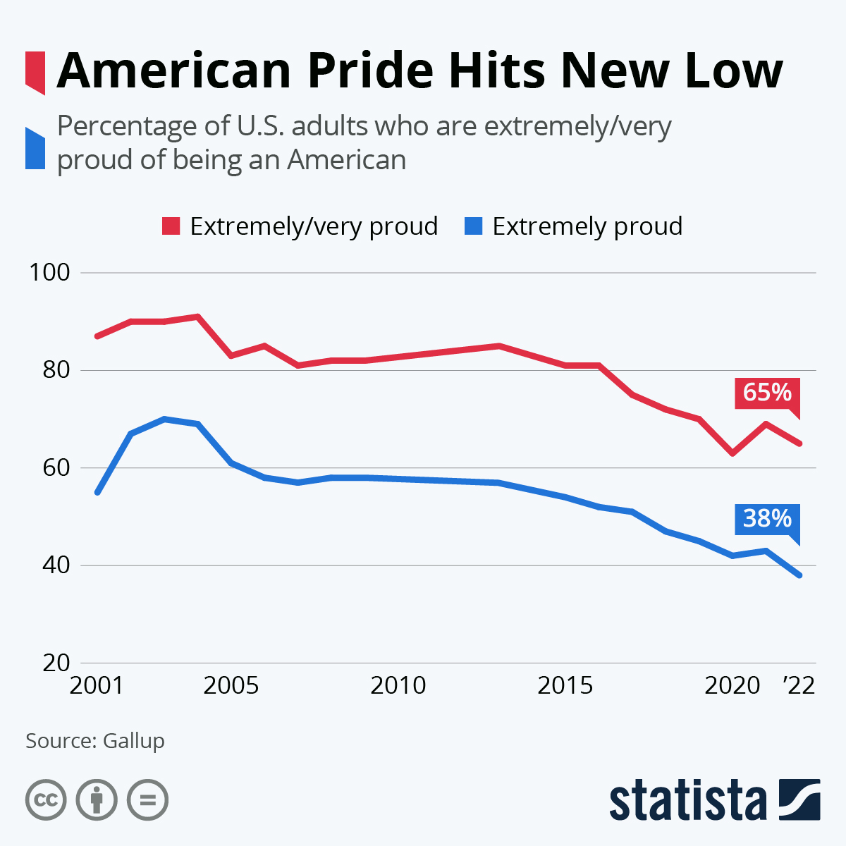 Infographic: American Pride Hits New Low | Statista